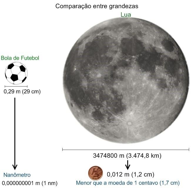nanotecnologia_Comparação